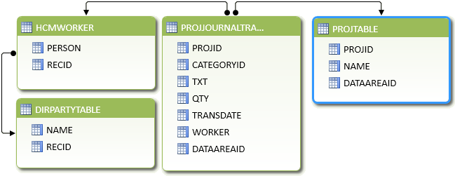 Data Model in PowerPivot