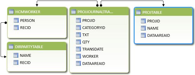 Data Model in PowerPivot