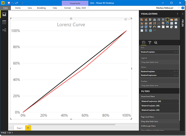 Lorenz Curve in Power BI