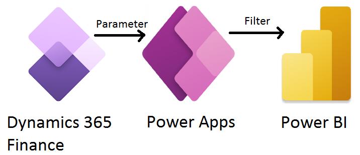 通过Power Apps在Dynamics 365 Finance中加载上下文相关的Power BI磁贴 / Load context-sensitive Power BI tiles in Dynamics 365 Finance via Power Apps