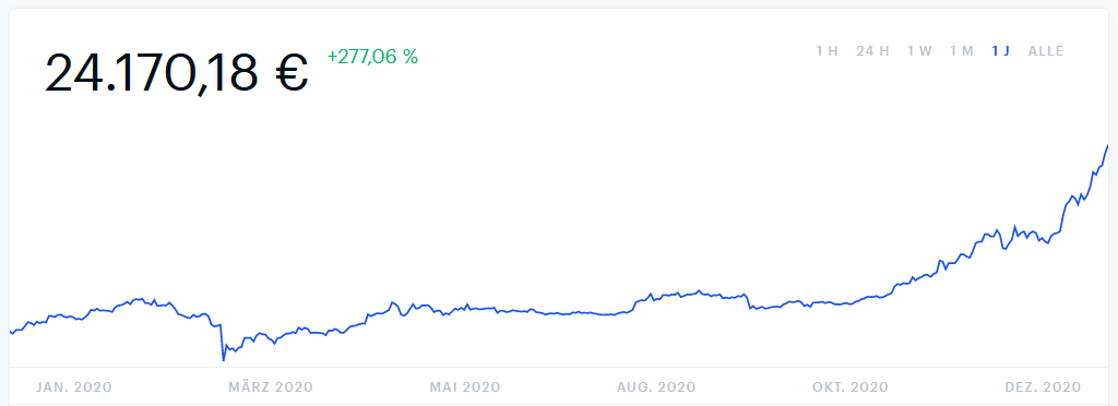 Bitcoin skyrocketing in 2020